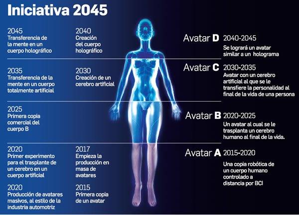 """Iniciativa 2045"""": el asombroso plan para conseguir la vida eterna ..."""