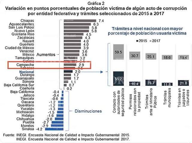 Con cifras oficiales, Oaxaca demuestra progreso en combate a la corrupción